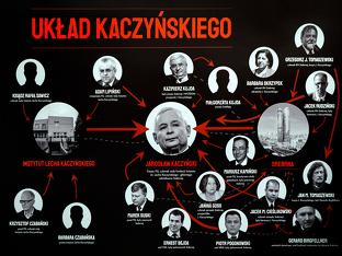 Układ Kaczyńskiego - Kubek