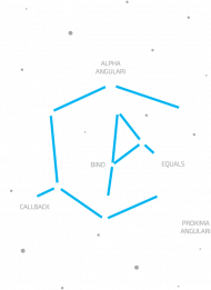 ANGULAR - IT Constellations