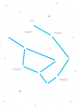 DJANGO - IT Constellations